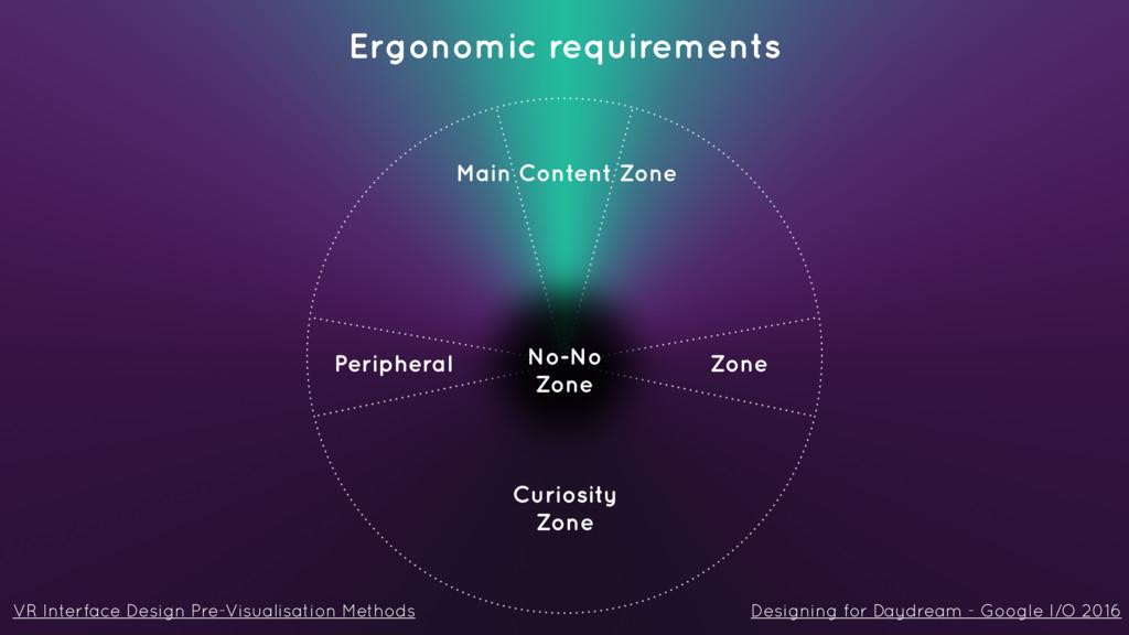 Main Content Zone Curiosity Zone Peripheral Zo...