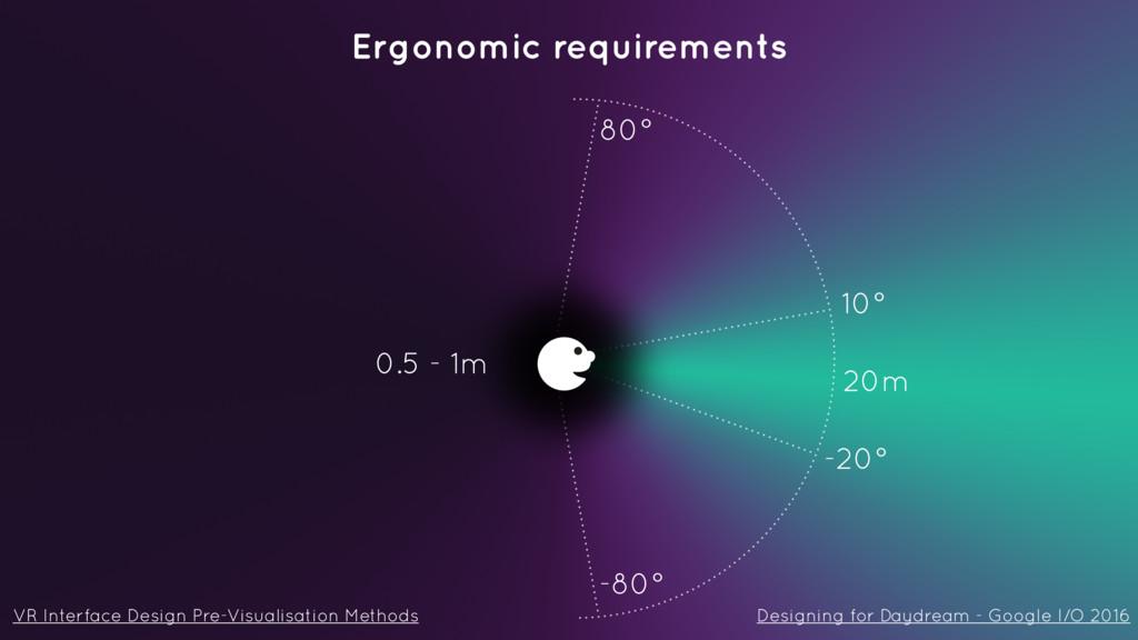 Ergonomic requirements 10° -20° 80° -80° 20m 0....