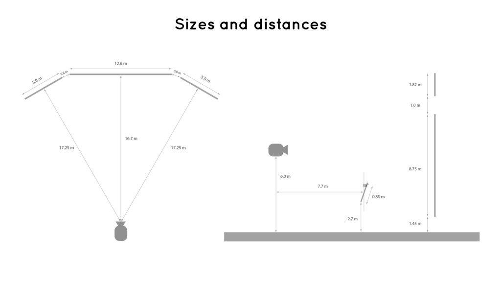 Sizes and distances