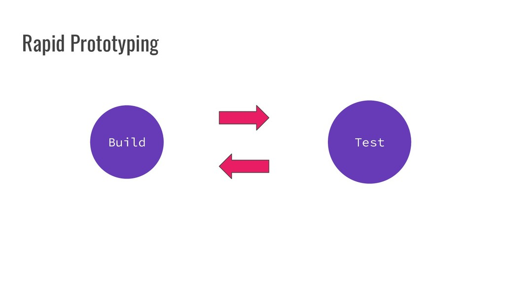 Build Test Rapid Prototyping