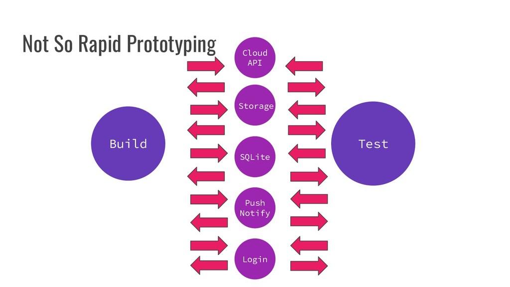 Build Test Not So Rapid Prototyping SQLite Stor...