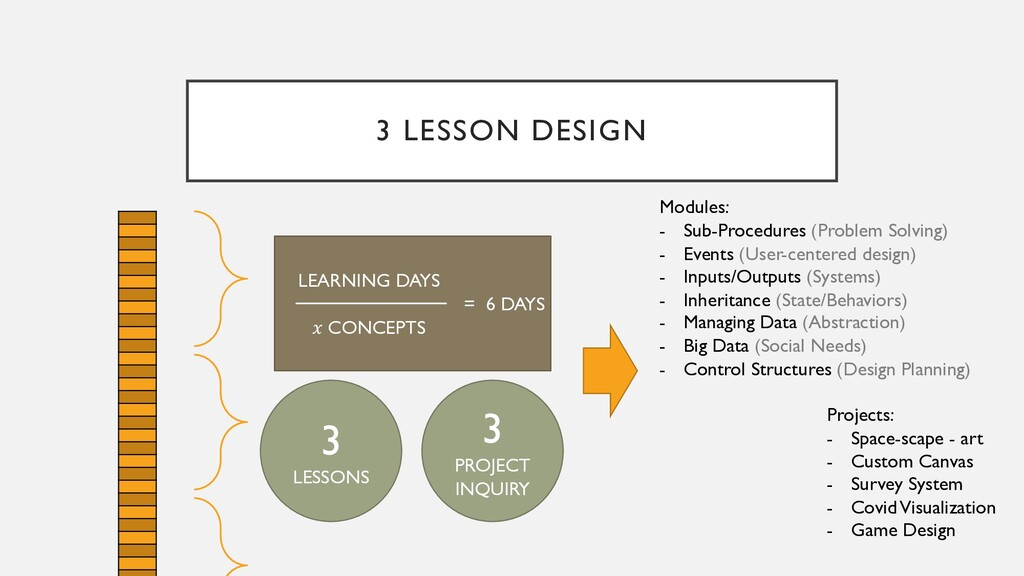 3 LESSON DESIGN LEARNING DAYS  CONCEPTS 3 LESSO...