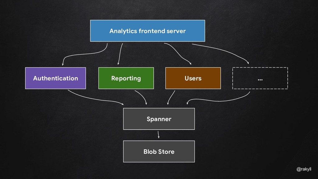 @rakyll Analytics frontend server Authenticatio...