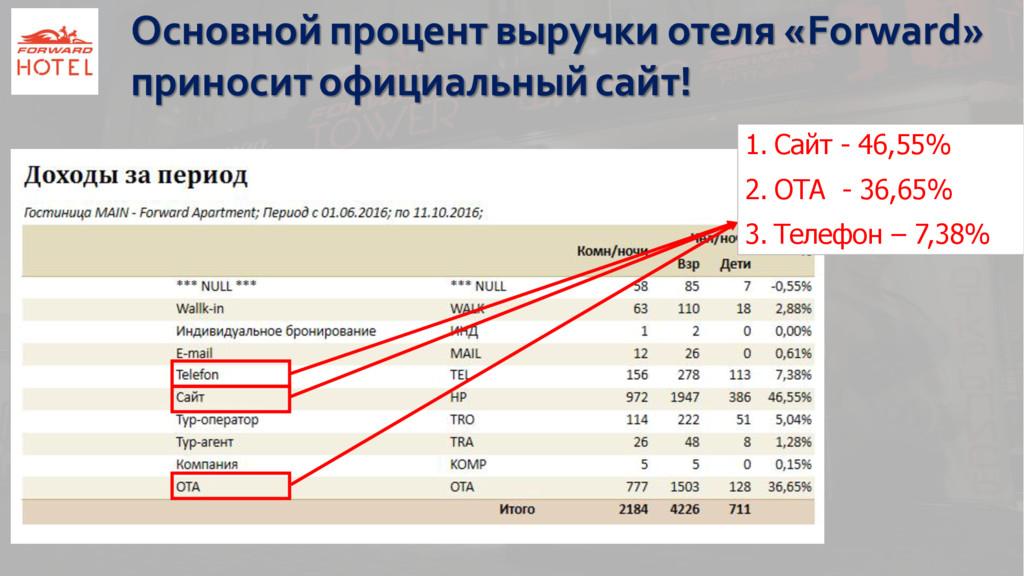 1. Сайт - 46,55% 2. ОТА - 36,65% 3. Телефон – 7...