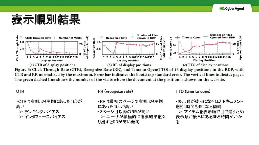 表示順別結果 CTR  ・CTRは右側より左側にあったほうが 高い  ➢ ランキングバ...