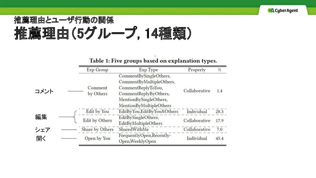 推薦理由とユーザ行動の関係 推薦理由(5グループ, 14種類)   コメント 編集...