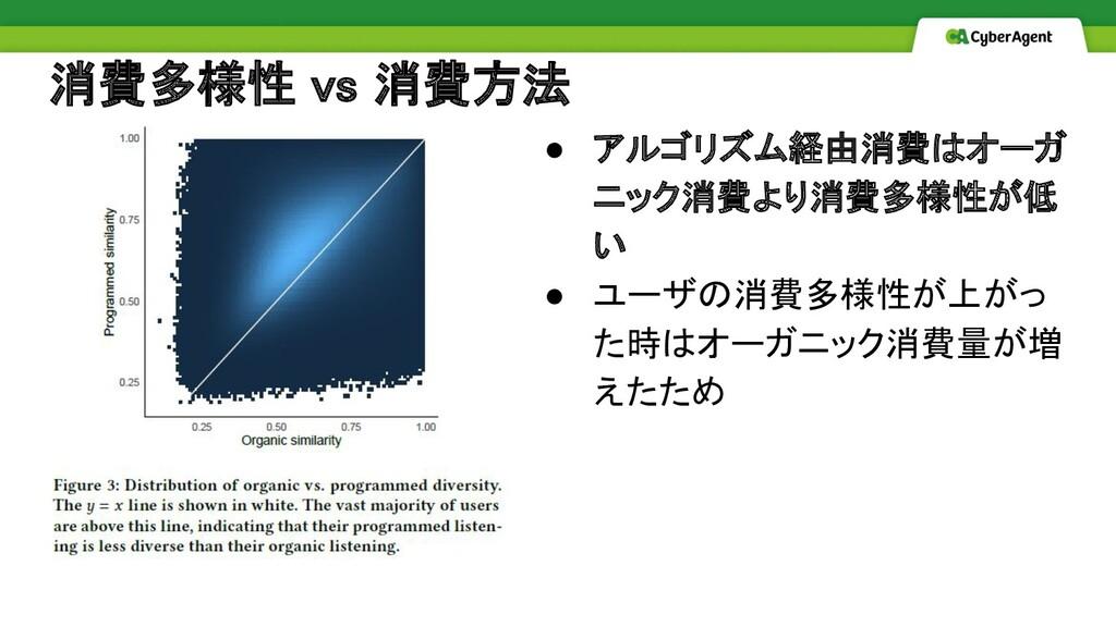 消費多様性 vs 消費方法 ● アルゴリズム経由消費はオーガ ニック消費より消費多様性が低 ...