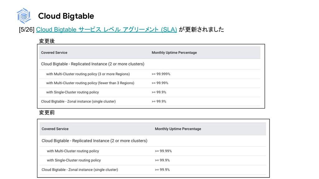 Cloud Bigtable [5/26] Cloud Bigtable サービス レベル ア...