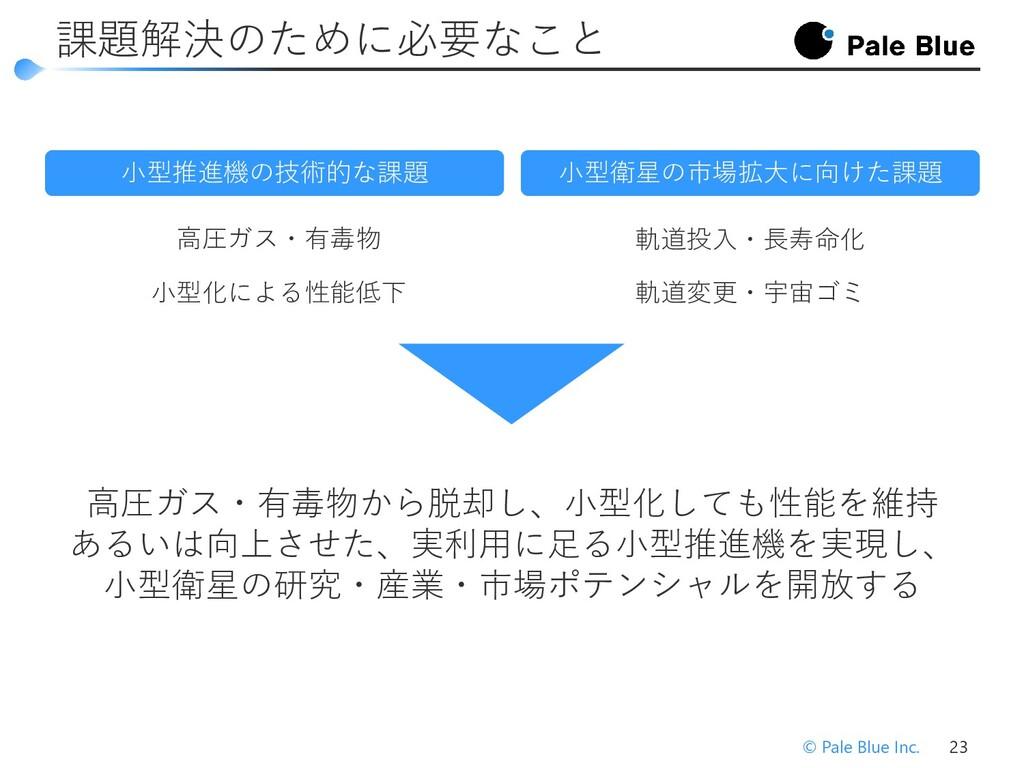 © Pale Blue Inc. 25 水イオンスラスタ(水プラズマ式推進機) 超低圧・タンク...