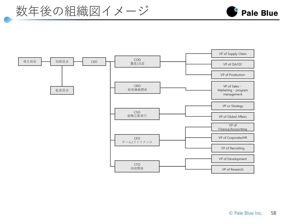 © Pale Blue Inc. 57 福利厚生 週休二日 通勤手当(上限3万円)、引越し手当...