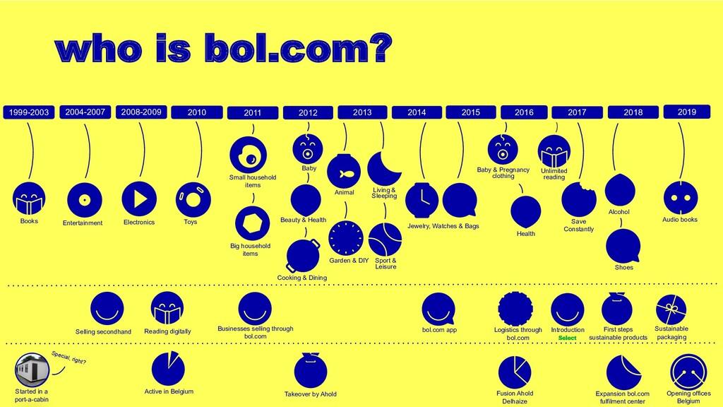 who is bol.com? 2004-2007 2008-2009 2010 2011 2...