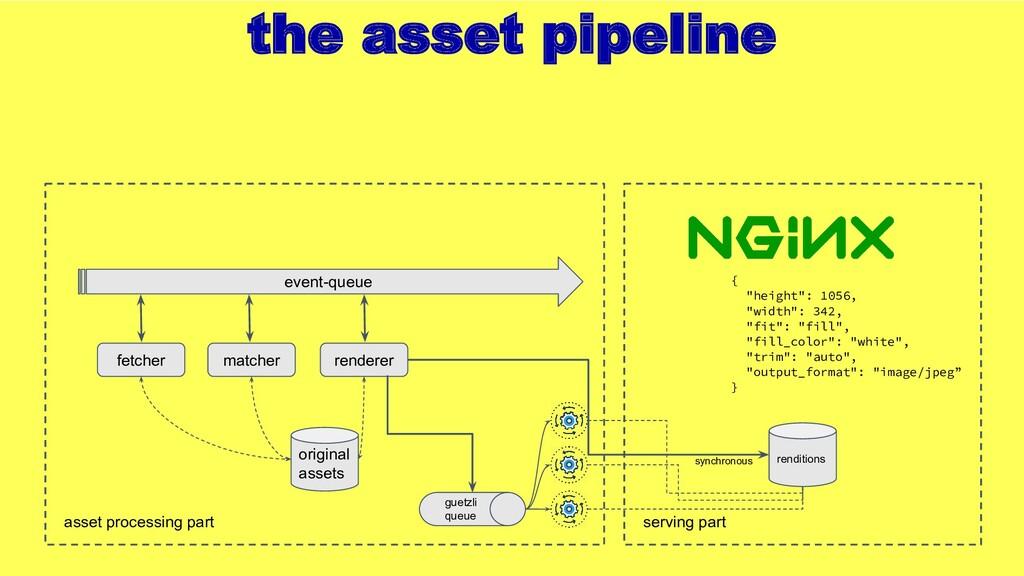 the asset pipeline fetcher event-queue asset pr...