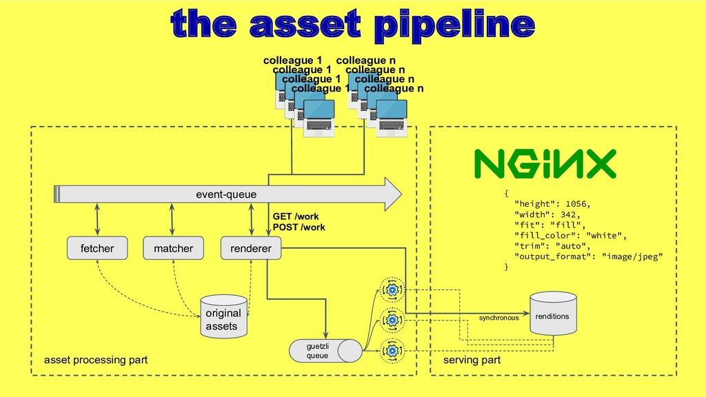 the asset pipeline fetcher asset processing par...