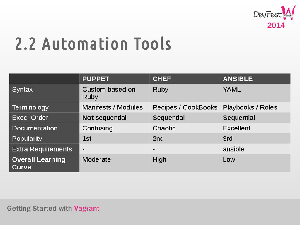 2.2 Automation Tools PUPPET CHEF ANSIBLE Syntax...
