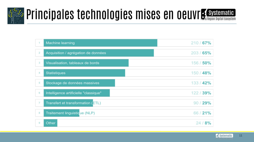 11 Principales technologies mises en oeuvre