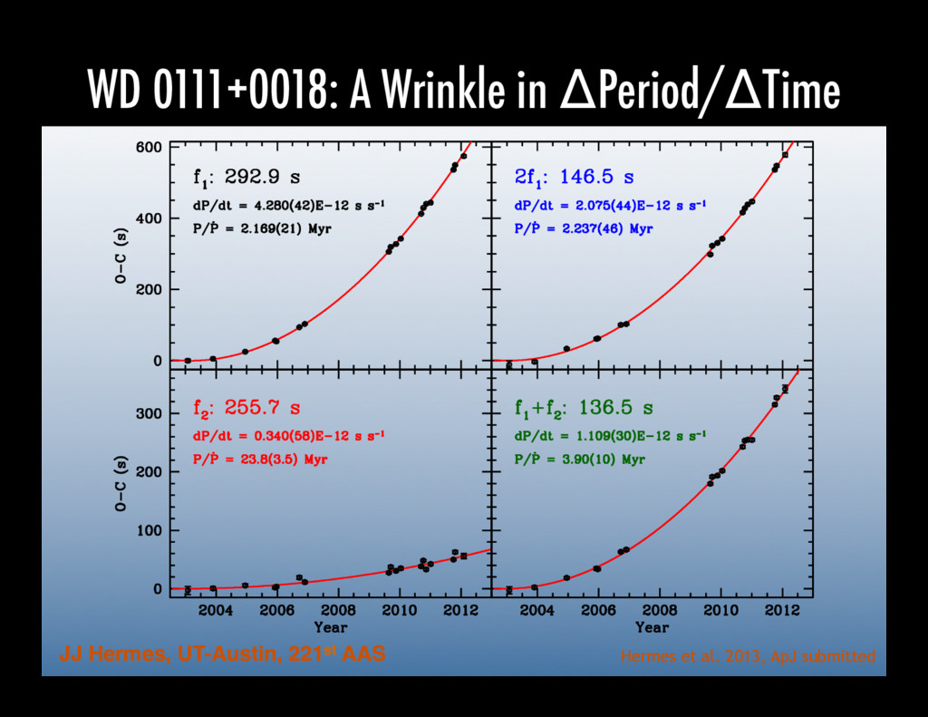 WD 0111+0018: A Wrinkle in ΔPeriod/ΔTime JJ Her...