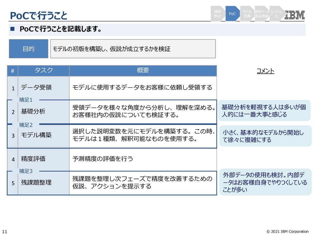 © 2021 IBM Corporation 11 PoCで⾏うこと n PoCで⾏うことを記...