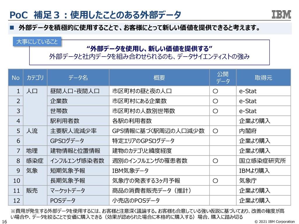 © 2021 IBM Corporation 16 PoC 補⾜3︓使⽤したことのある外部デー...