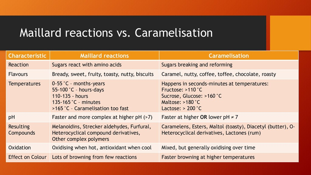 Maillard reactions vs. Caramelisation Character...