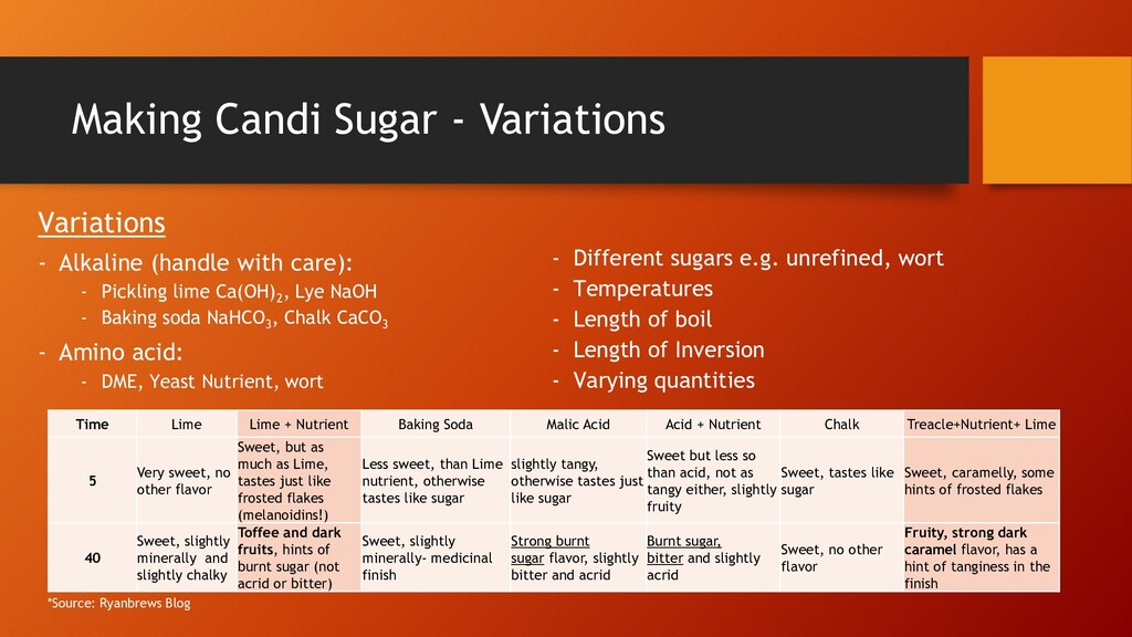 Making Candi Sugar - Variations Variations - Al...