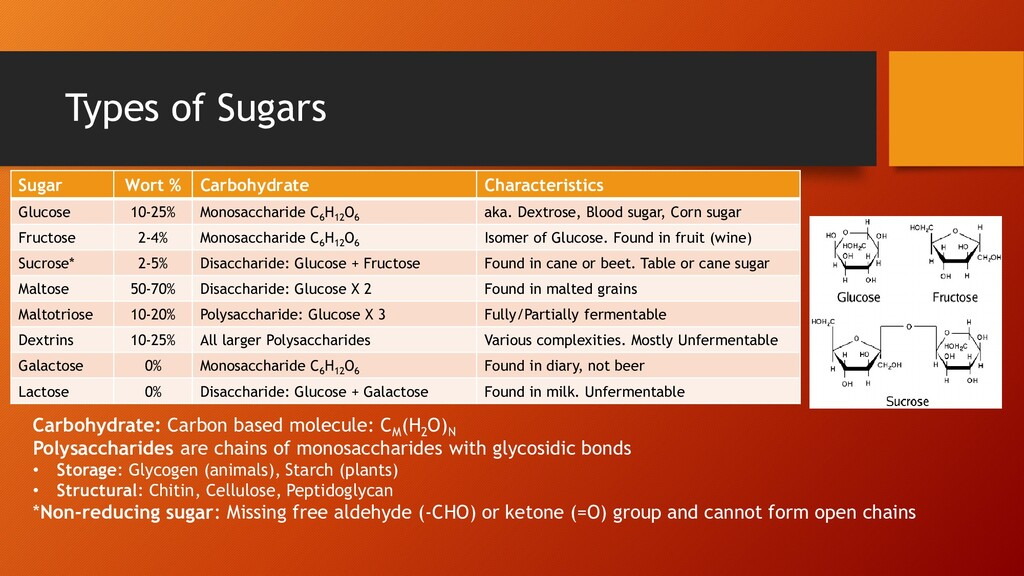 Types of Sugars Sugar Wort % Carbohydrate Chara...