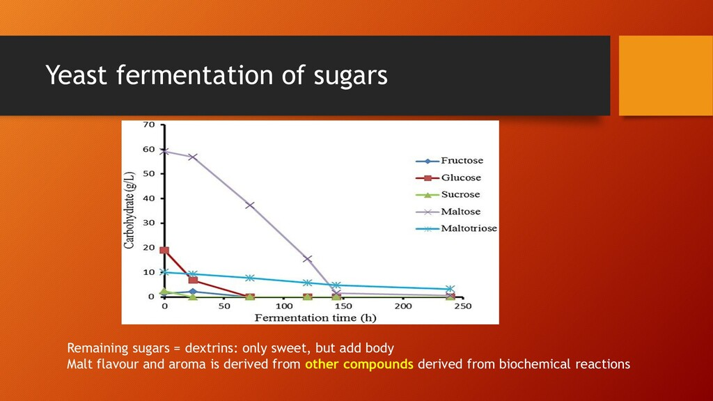 Yeast fermentation of sugars Remaining sugars =...