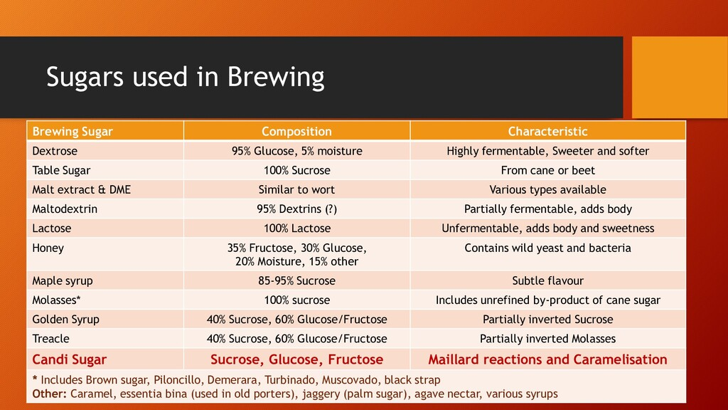 Sugars used in Brewing Brewing Sugar Compositio...