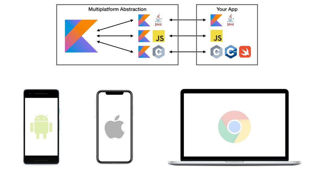 Multiplatform Abstraction Your App