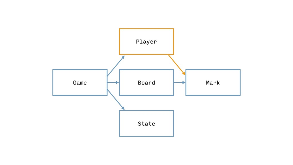 Game Mark State Board Player
