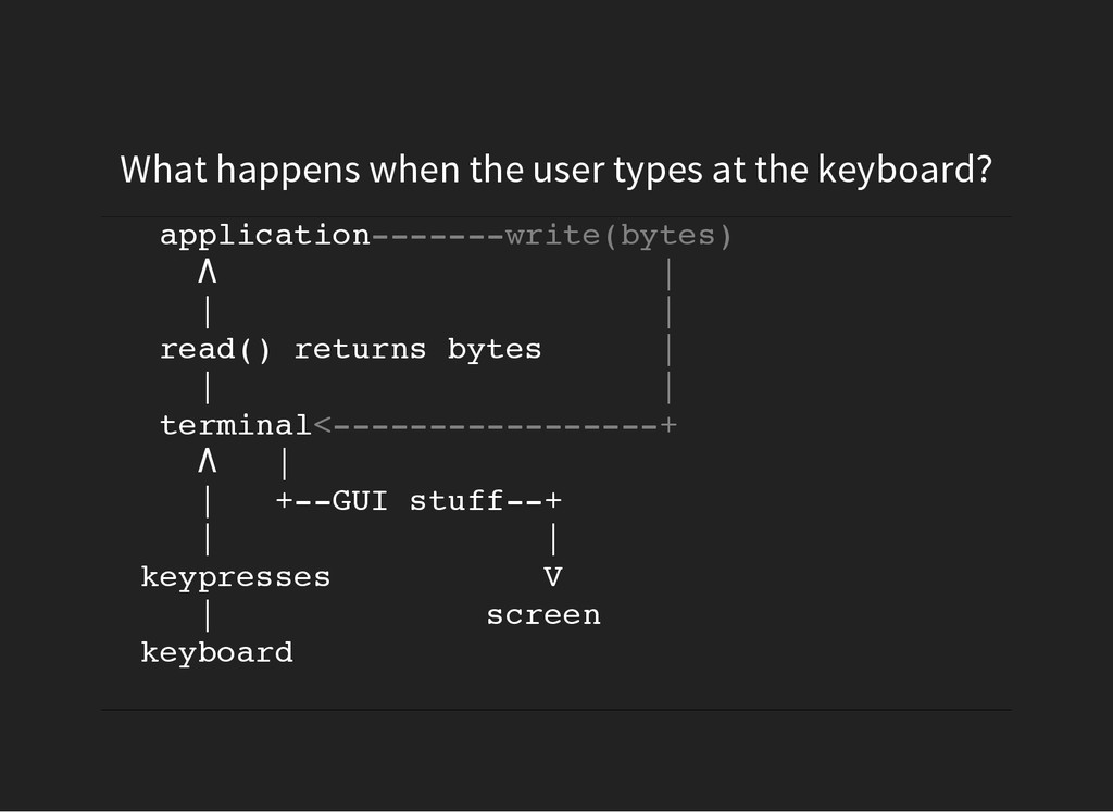 What happens when the user types at the keyboar...