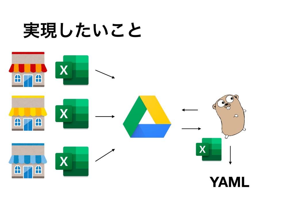 YAML ࣮ݱ͍ͨ͜͠ͱ