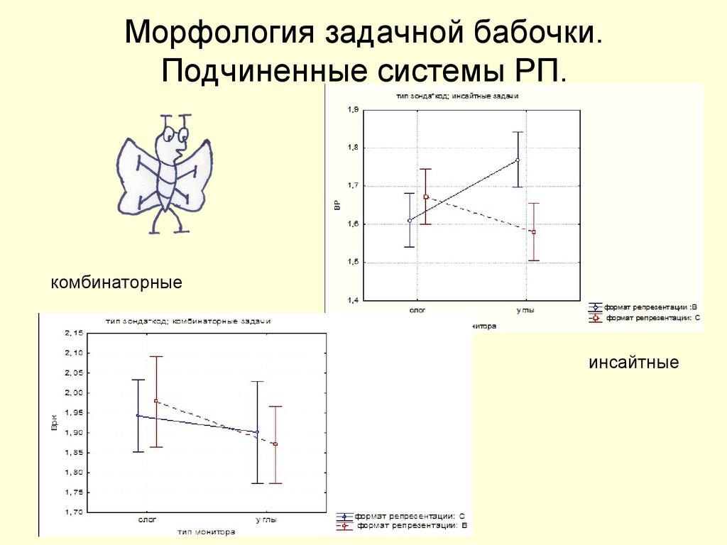 Морфология задачной бабочки. Подчиненные систем...