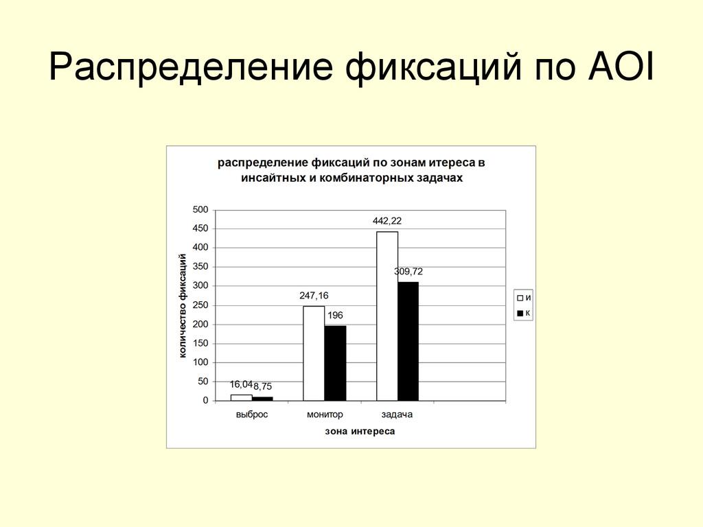 Распределение фиксаций по AOI