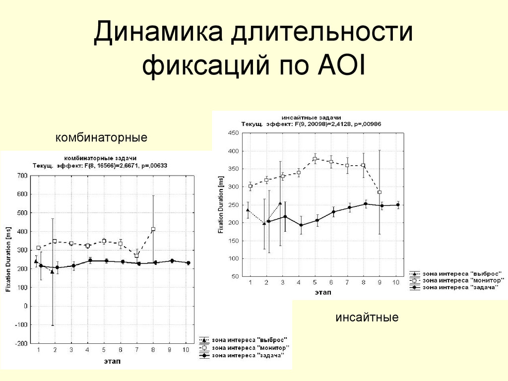 Динамика длительности фиксаций по AOI инсайтные...