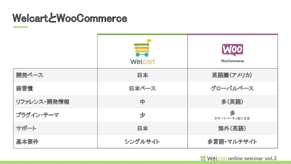 online seminar vol.2 WelcartとWooCommerce WooCo...