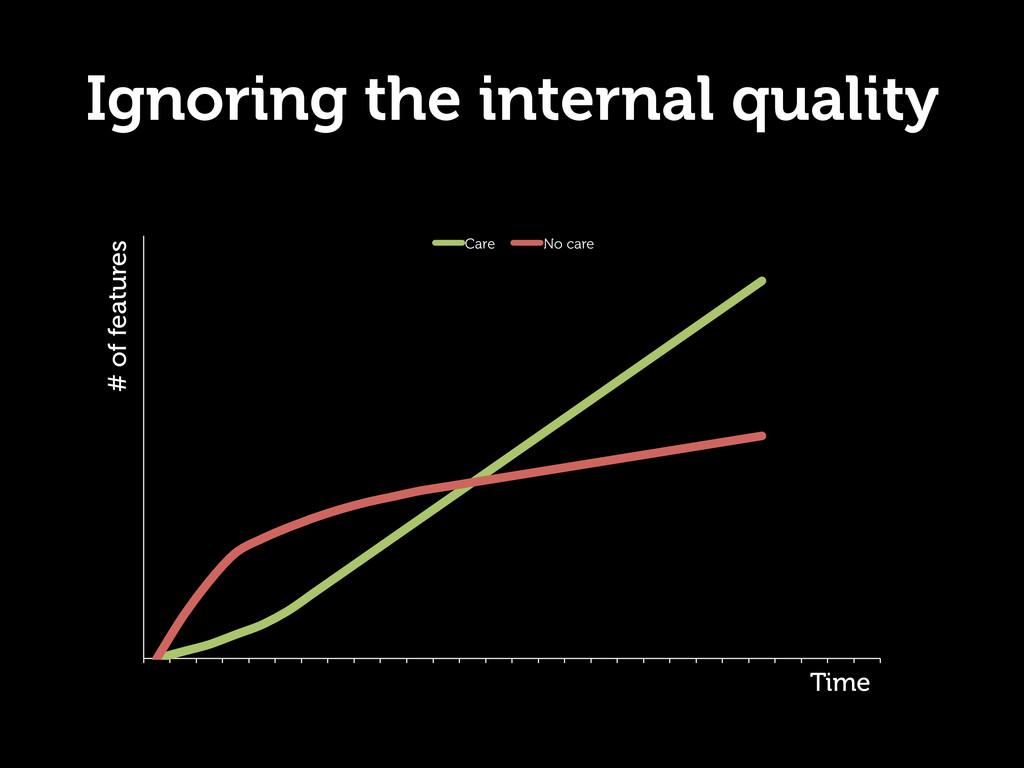 Ignoring the internal quality  Care No care Ti...