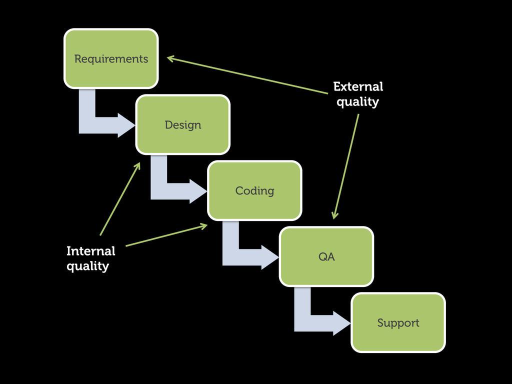 Requirements Design Coding QA Support External ...