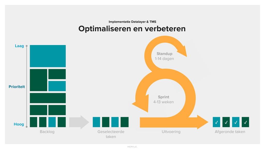 Implementatie Datalayer & TMS Optimaliseren en ...