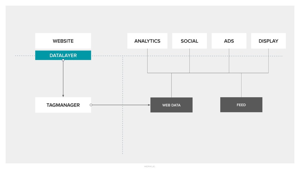WEBSITE ANALYTICS SOCIAL ADS TAGMANAGER DATALAY...