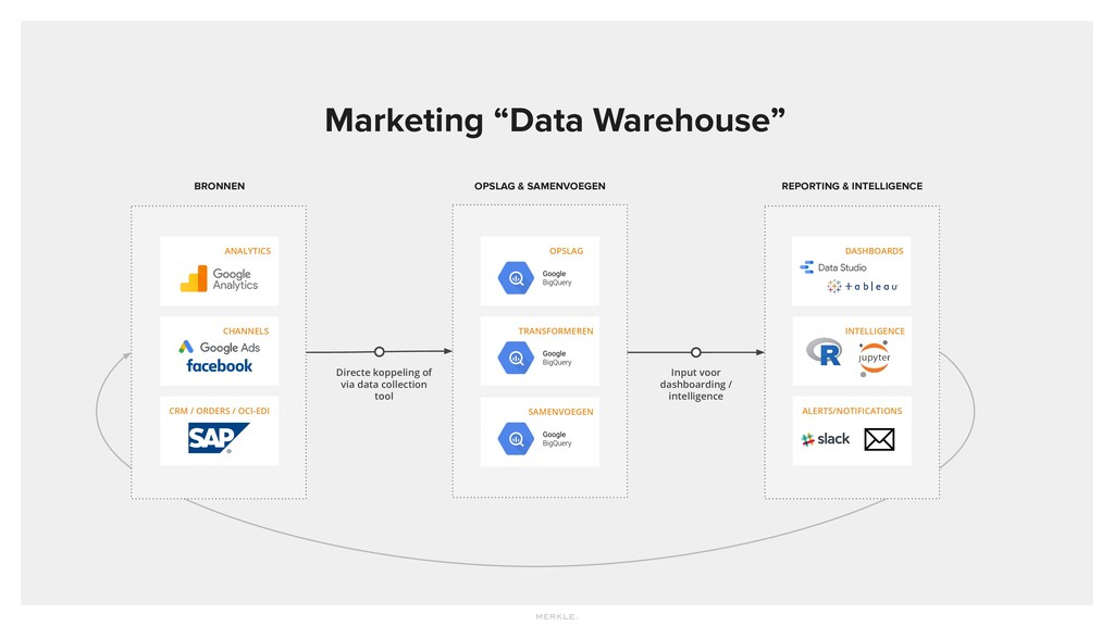 "Marketing ""Data Warehouse"" ANALYTICS CHANNELS B..."