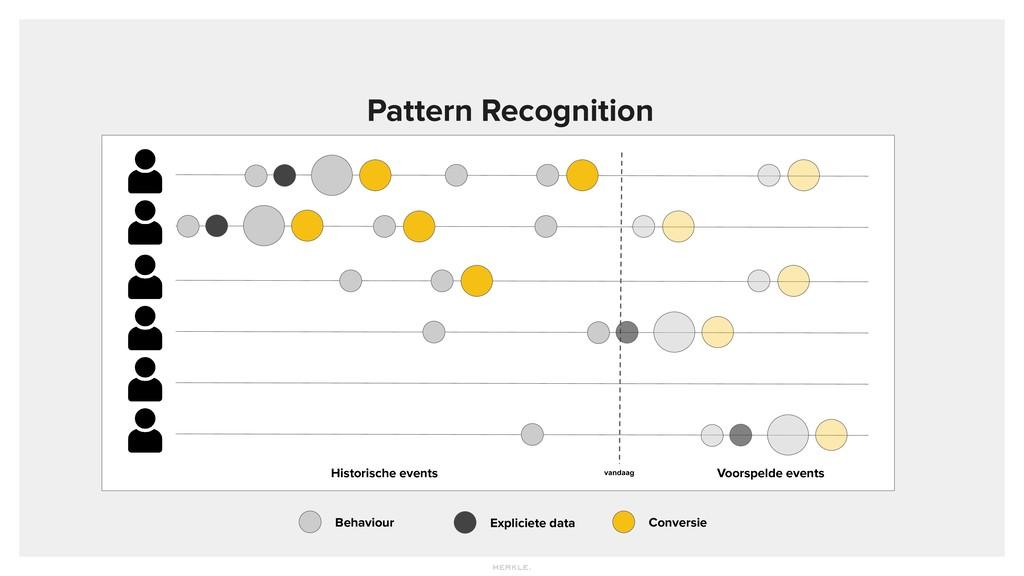 Pattern Recognition Behaviour Expliciete data C...