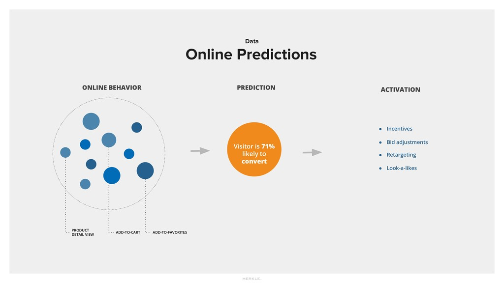 Data Online Predictions PRODUCT DETAIL VIEW ONL...