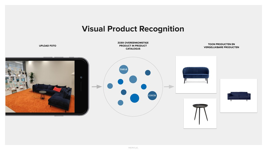 Visual Product Recognition UPLOAD FOTO ZOEK OVE...