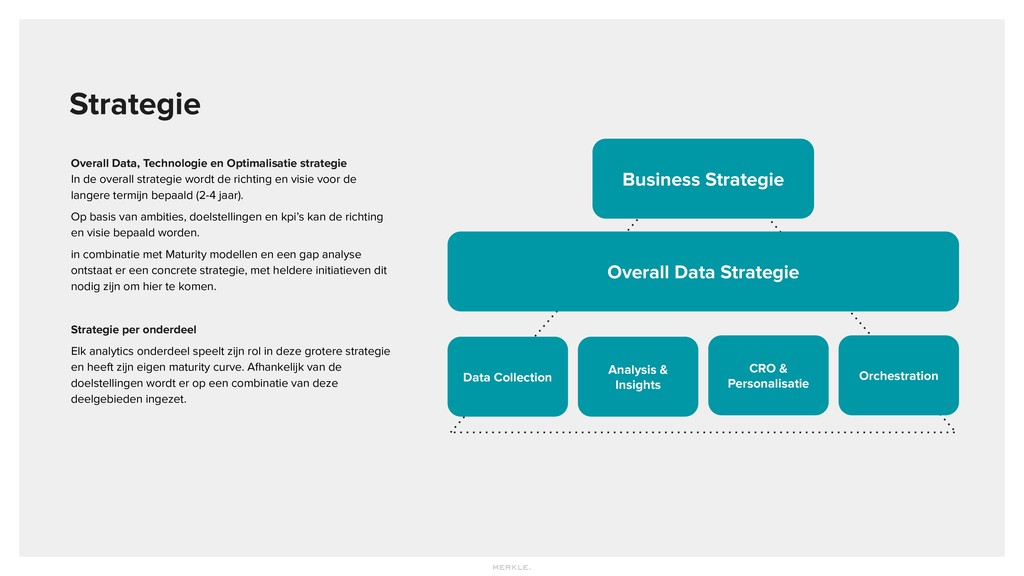 Overall Data, Technologie en Optimalisatie stra...