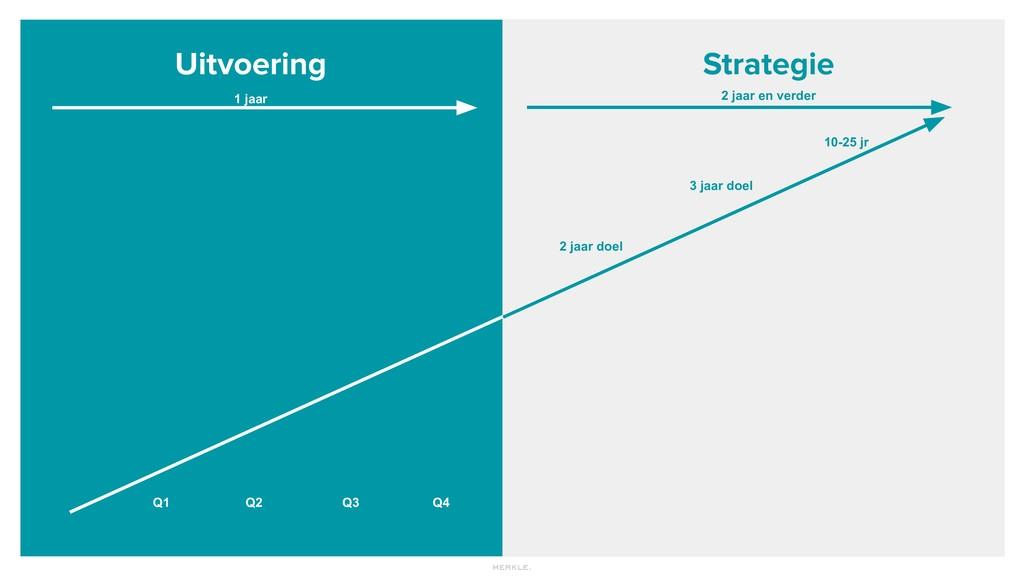 Uitvoering Strategie 2 jaar doel 3 jaar doel 10...