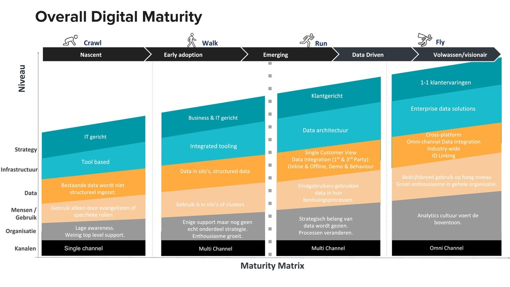 Overall Digital Maturity Single channel