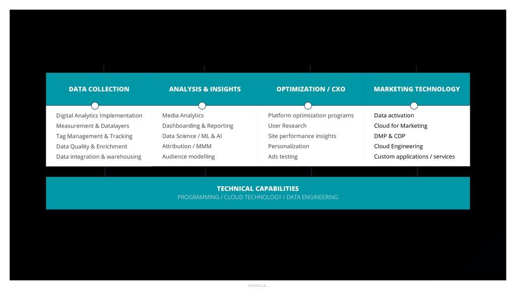 TECHNICAL CAPABILITIES PROGRAMMING / CLOUD TECH...