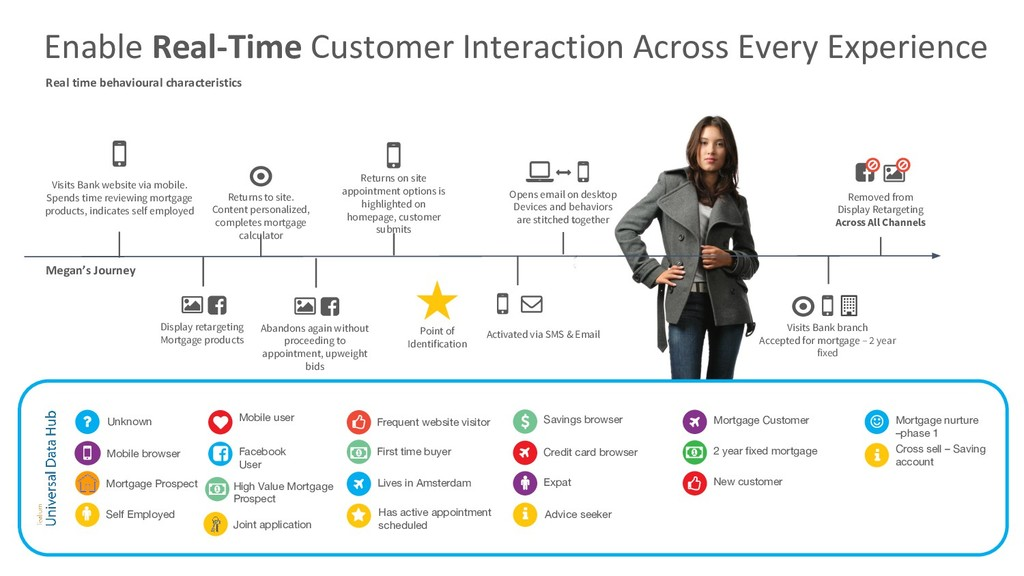 Sync Behaviours with CRM, Email, Display and an...