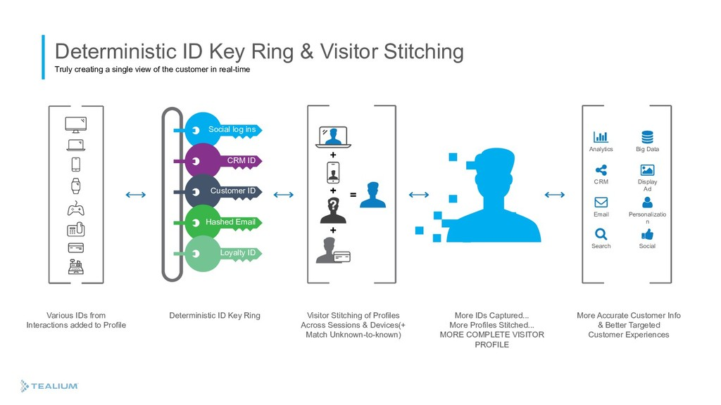 Deterministic ID Key Ring & Visitor Stitching T...