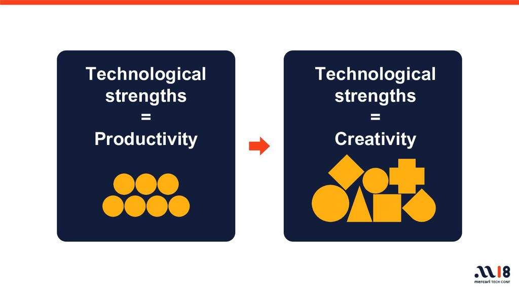 Technological strengths = Productivity Technolo...